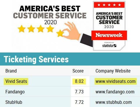 americas best customer service vivid seats from newsweek